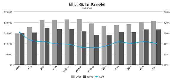 Remodeling Magazine 2016 COST VS VALUE REPORT